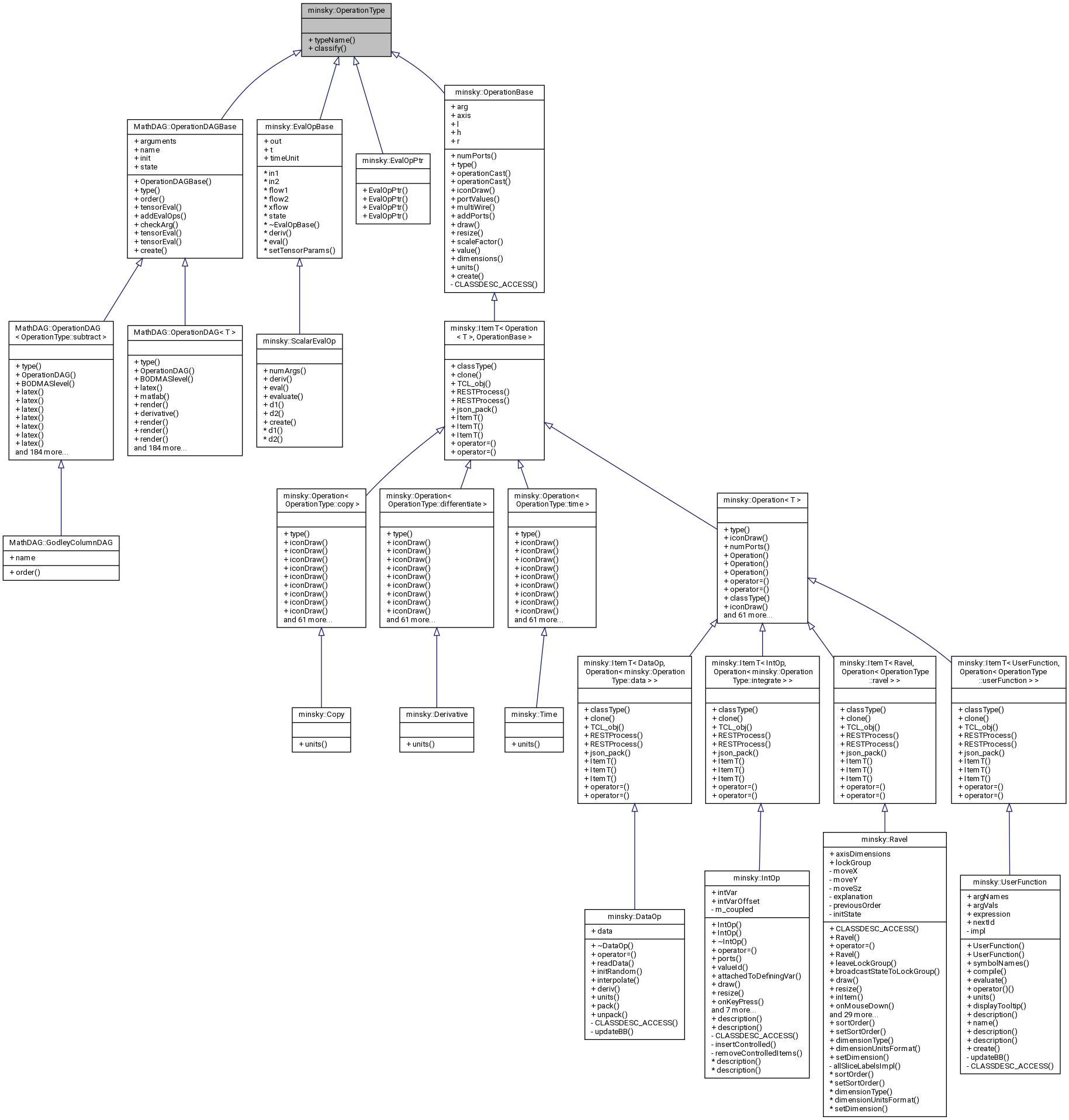 Minsky: minsky::OperationType Struct Reference